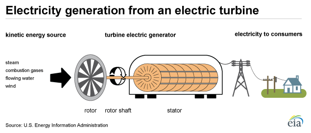 graphic from the US Energy Dept.  How industrial Turbines generate electricity.